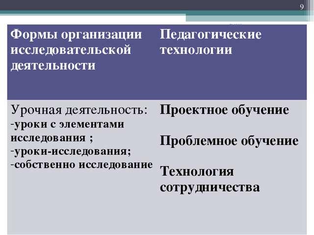 * * Формы организации исследовательской деятельности Педагогические технолог...