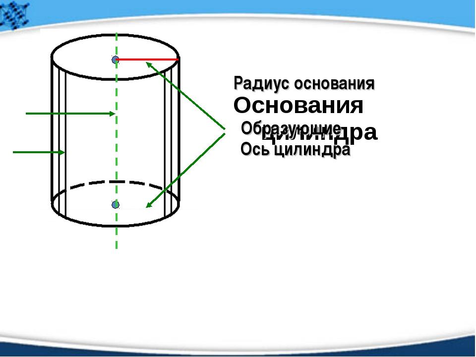 Основания цилиндра Образующие Ось цилиндра Радиус основания