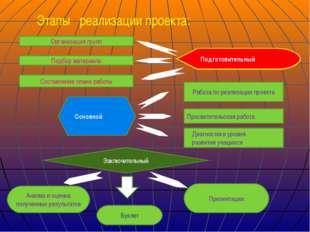 Этапы реализации проекта: Организация групп Подбор материала Подготовительный