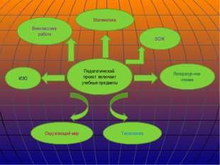 Педагогический проект включает учебные предметы Литератур-ное чтение Математи