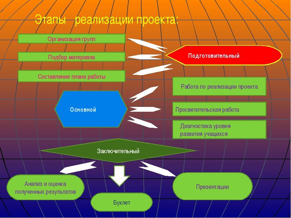 Этапы реализации проекта: Организация групп Подбор материала Подготовительный...