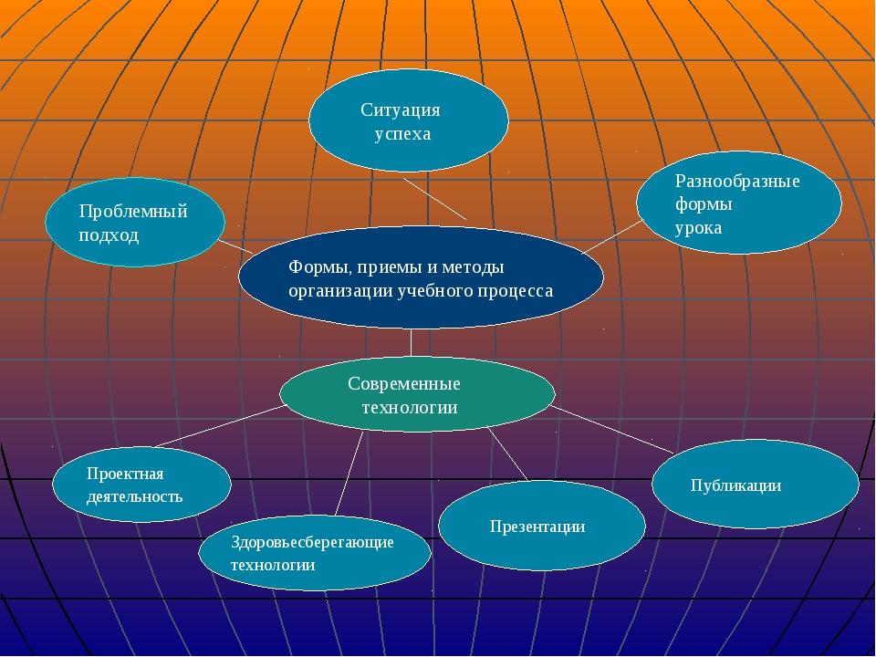 Формы, приемы и методы организации учебного процесса Современные технологии С...