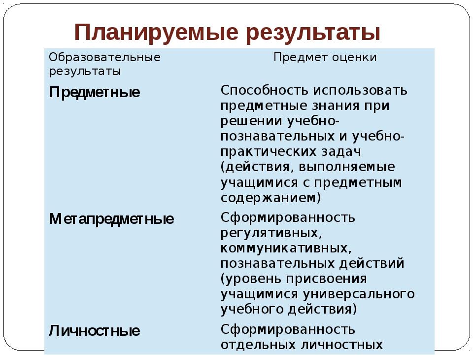 Планируемые результаты Образовательные результаты Предмет оценки Предметные С...