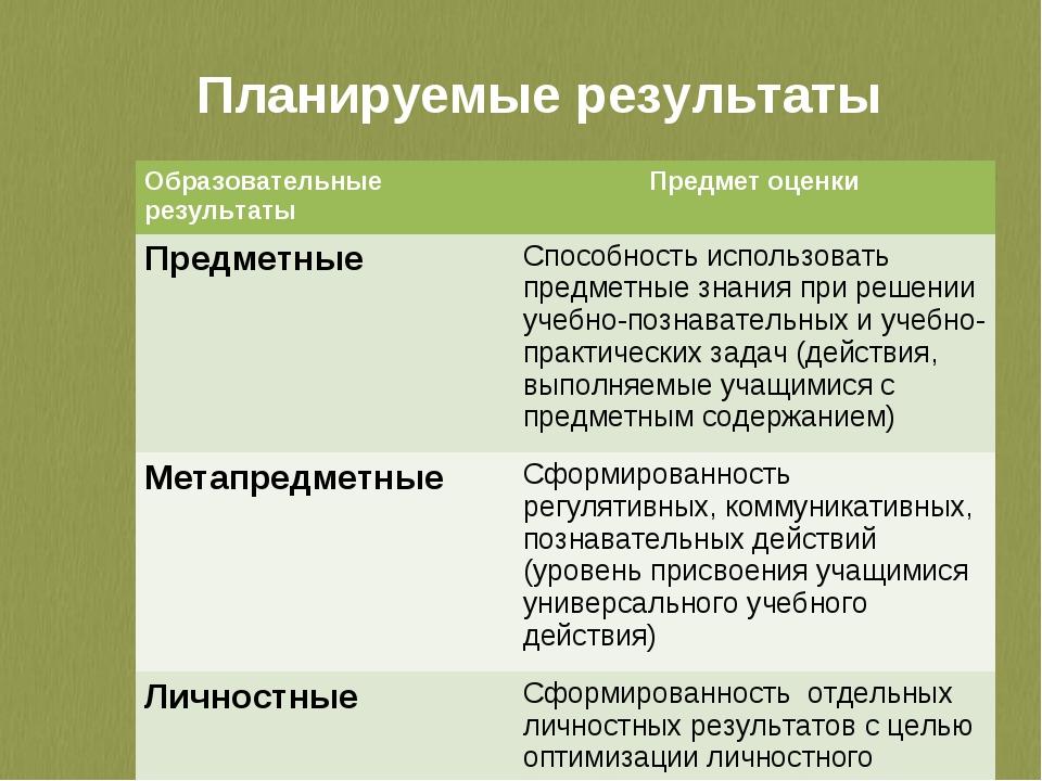 Планируемые результаты Образовательные результатыПредмет оценки Предметные...