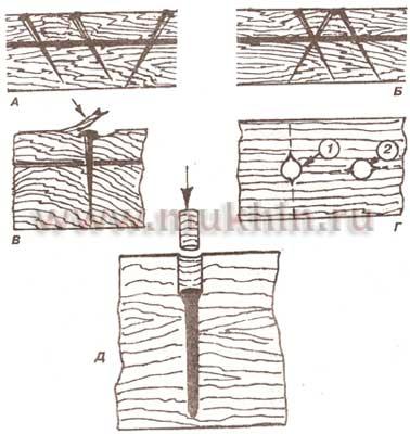 Виды гвоздевых соединений