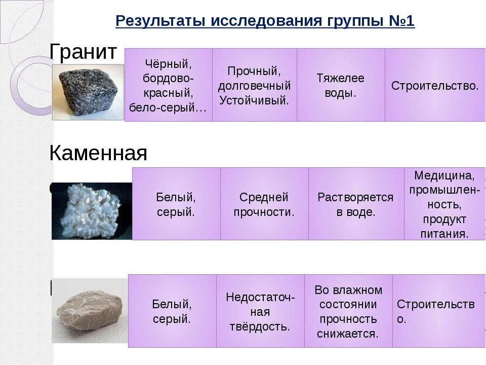 Результаты исследования группы №1 Гранит Каменная соль Известняк Чёрный, борд...