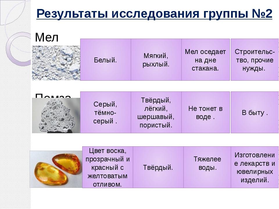 Результаты исследования группы №2 Мел Пемза Янтарь Белый. Мягкий, рыхлый. Мел...