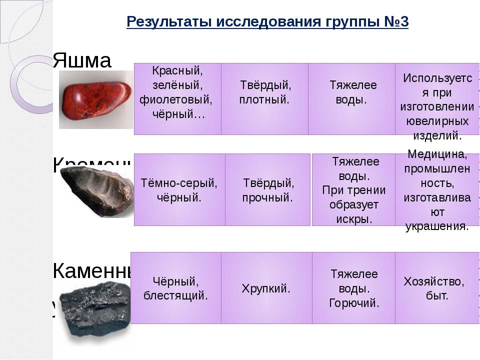 Результаты исследования группы №3 Яшма Кремень Каменный уголь Красный, зелёны...