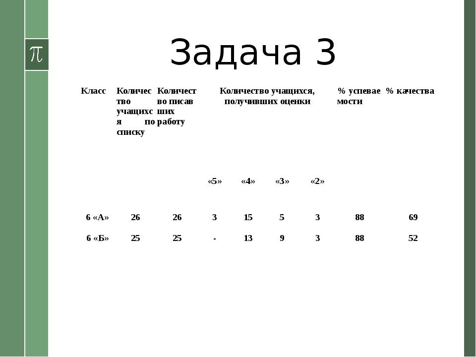 Задача 3     Класс Количество учащихся по списку Количество писав ших раб...