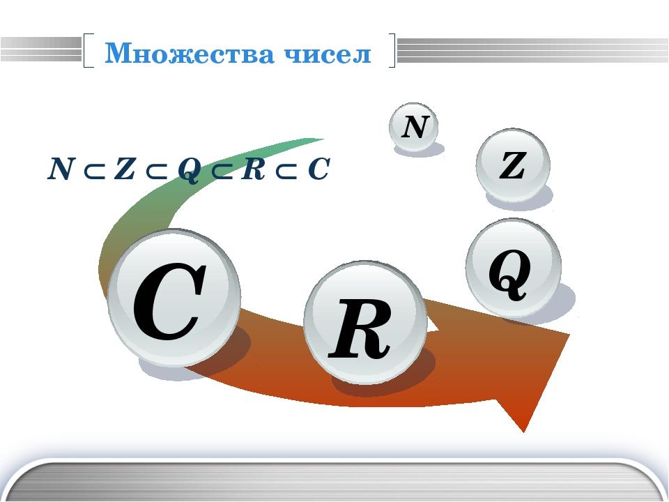 Алгебраические операции Натуральные числа: +,  Целые числа: +, –,  Рационал...
