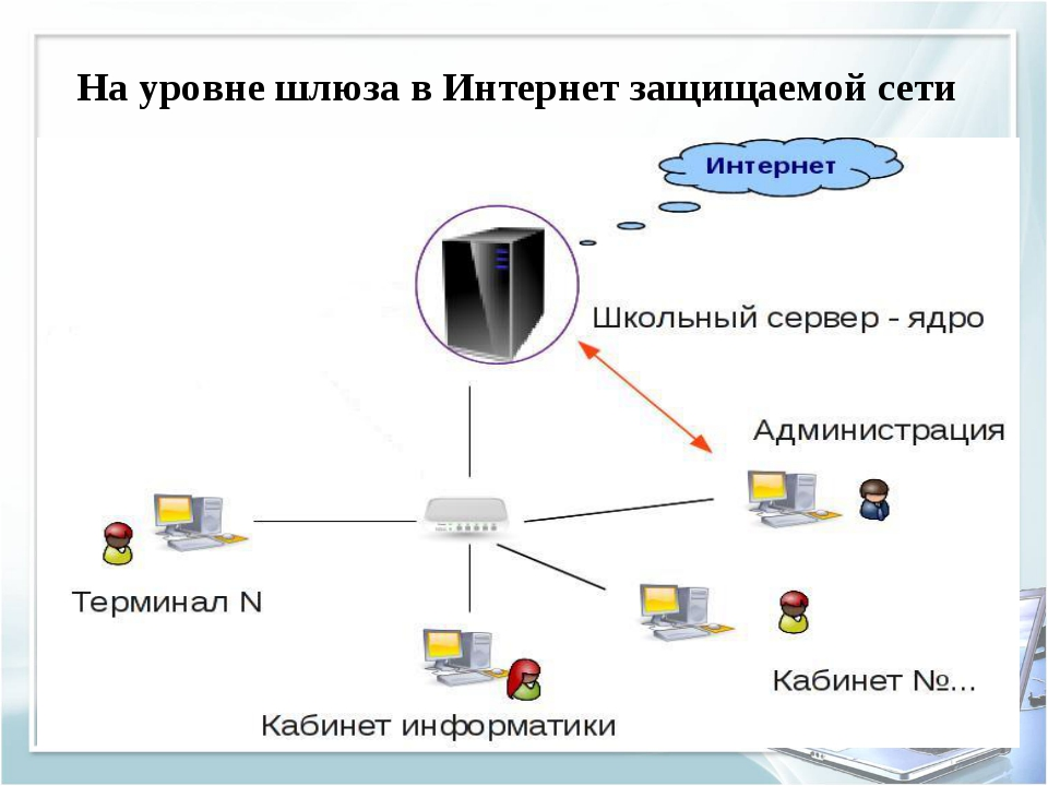 На уровне шлюза в Интернет защищаемой сети