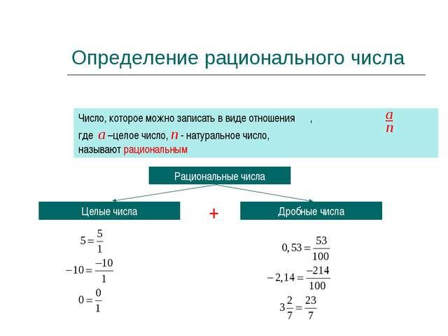 Определение рационального числа Число, которое можно записать в виде отношени...