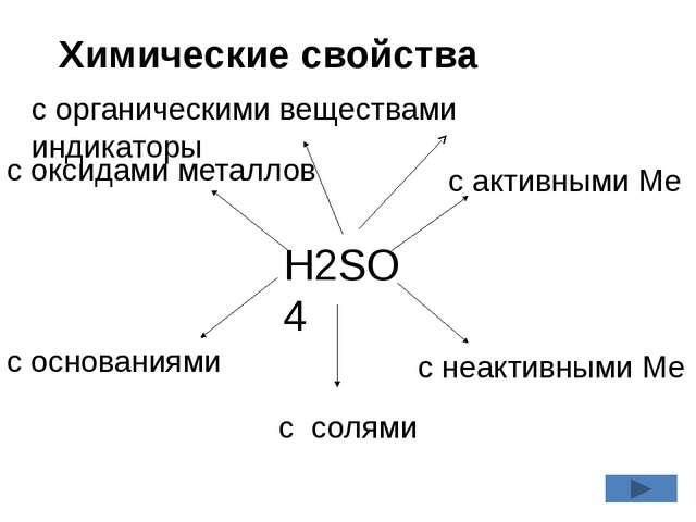 H2SO4 с активными Ме с неактивными Ме с солями с основаниями с оксидами метал...
