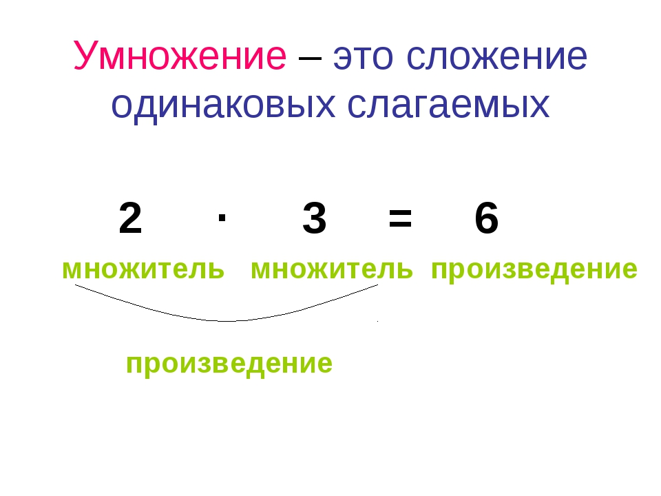 произведение таблица математика