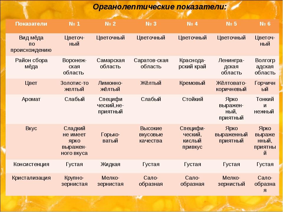 Органолептические показатели: Показатели№ 1№ 2№ 3№ 4№ 5№ 6 Вид мёда по...