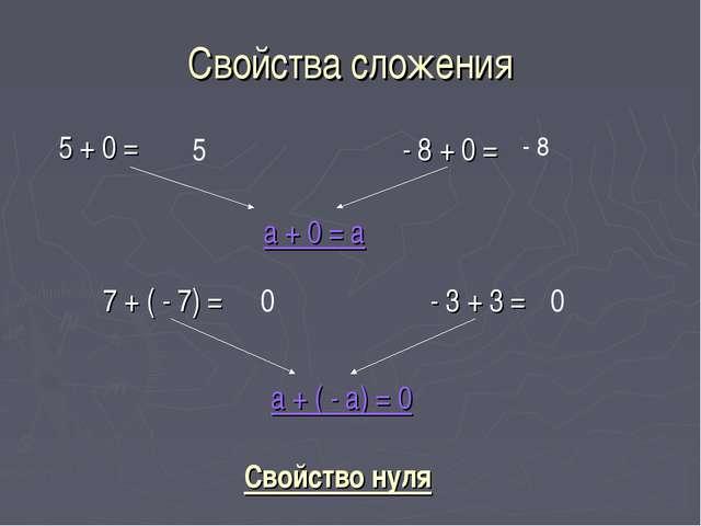 Свойства сложения 5 + 0 = 5 - 8 0 - 8 + 0 = а + 0 = а 7 + ( - 7) = - 3 + 3 =...