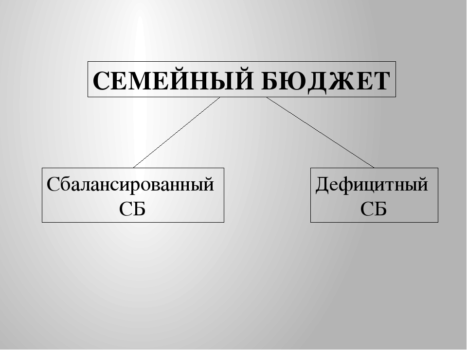 СЕМЕЙНЫЙ БЮДЖЕТ Сбалансированный СБ Дефицитный СБ