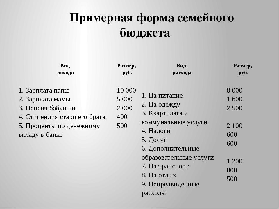 Примерная форма семейного бюджета Вид дохода Размер, руб. Вид расхода Размер,...