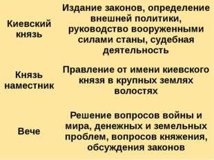 Киевский князь Издание законов, определение внешней политики, руководство воо