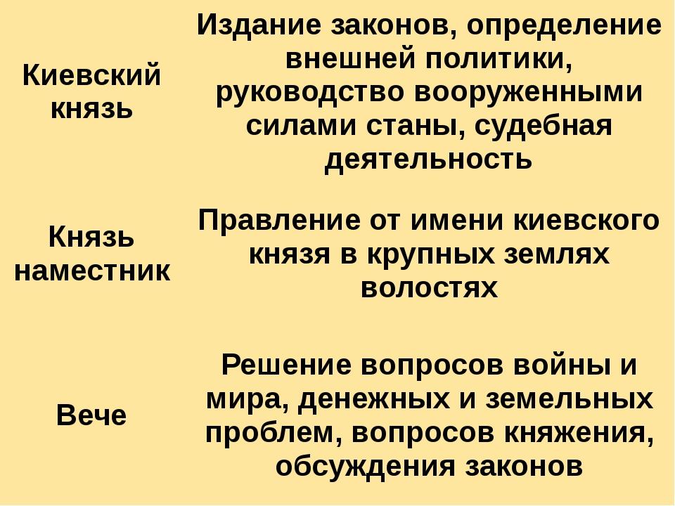 Киевский князь Издание законов, определение внешней политики, руководство воо...