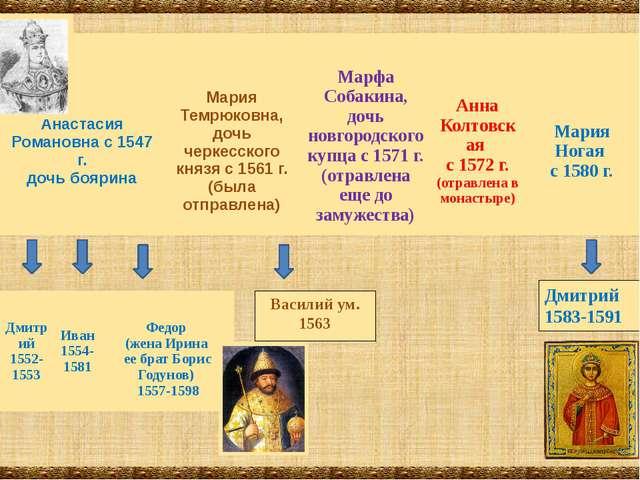 Василий ум. 1563 Дмитрий 1583-1591 Анастасия Романовна с 1547 г. дочь боярина...