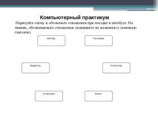 Компьютерный практикум Нарисуйте схему и обозначьте отношения при поездке в а