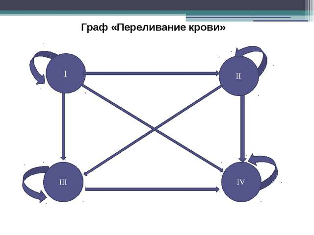 Граф «Переливание крови» I III IV II