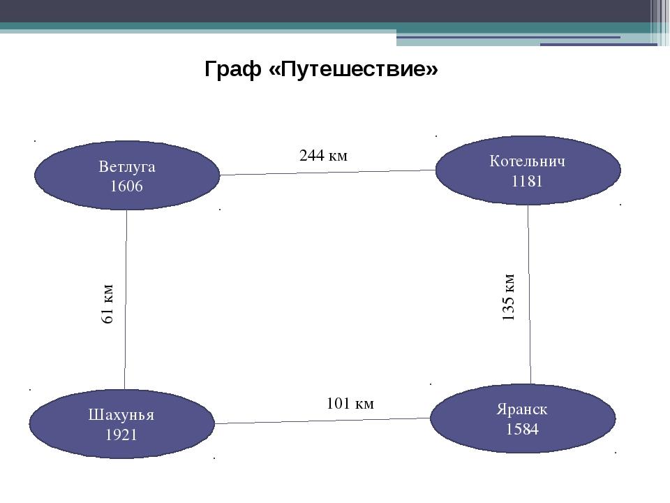 Граф «Путешествие» Ветлуга 1606 Шахунья 1921 Котельнич 1181 Яранск 1584 61 км...