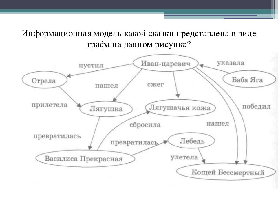 Информационная модель какой сказки представлена в виде графа на данном рисунке?
