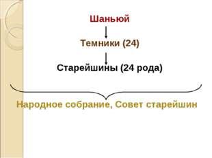 Шаньюй Темники (24) Старейшины (24 рода) Народное собрание, Совет старейшин
