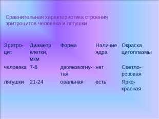 Сравнительная характеристика строения эритроцитов человека и лягушки Эритро-ц