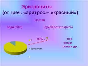 Эритроциты (от греч. «эритрос»- «красный») Состав вода (60%) сухой остаток(4