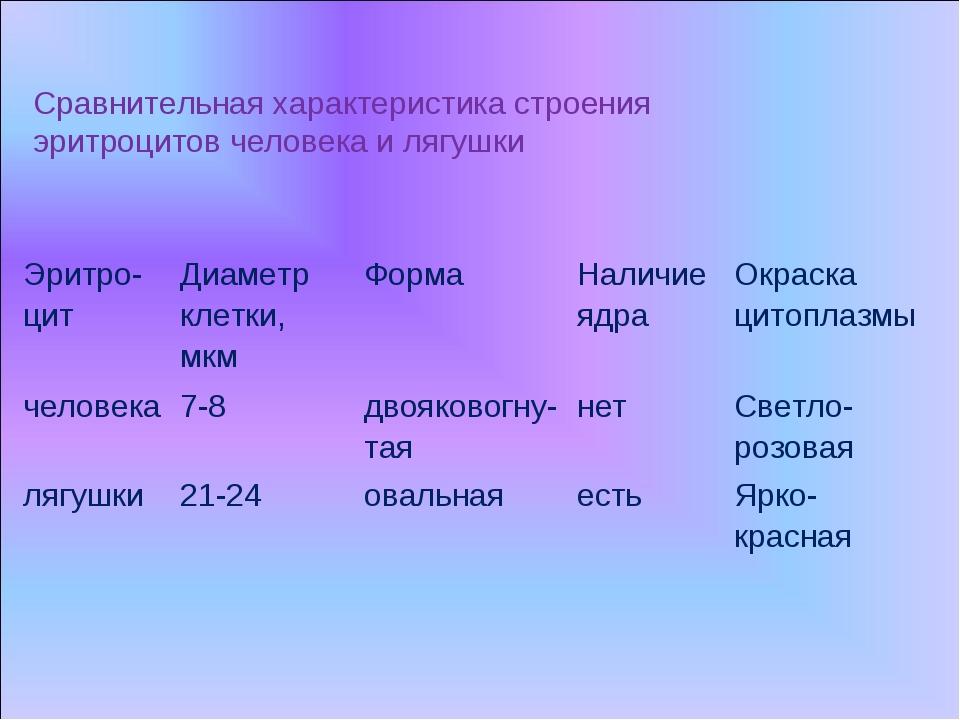 Сравнительная характеристика строения эритроцитов человека и лягушки Эритро-ц...