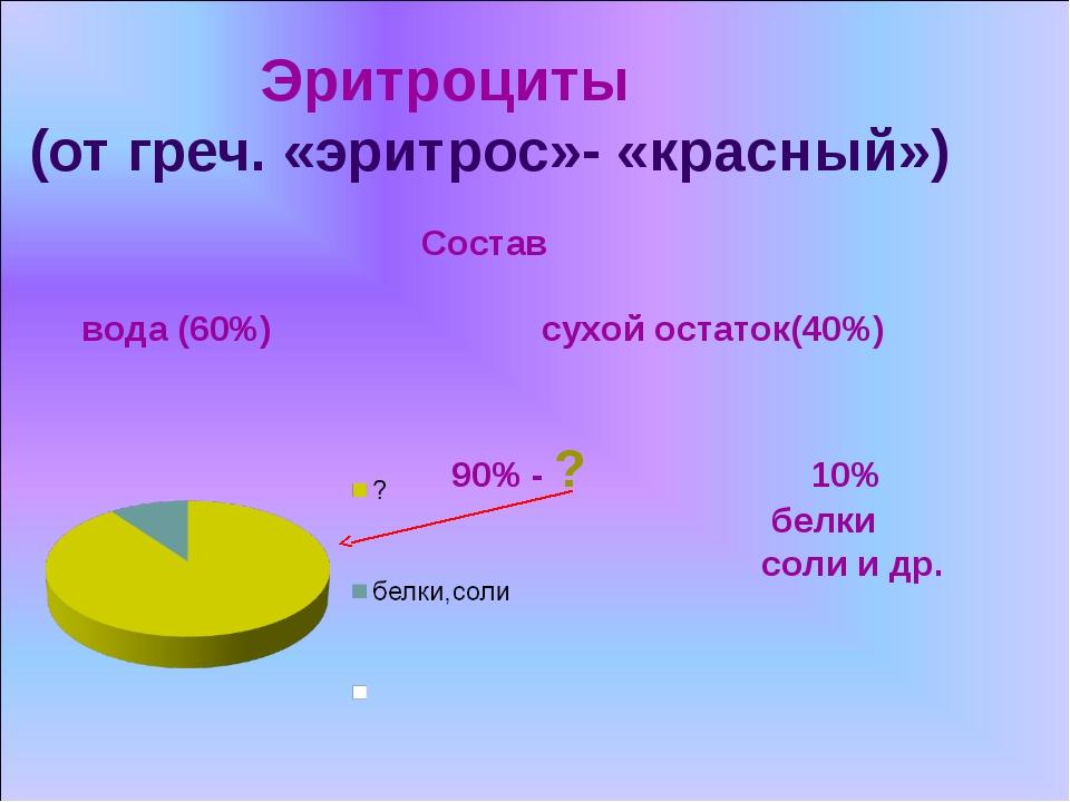 Эритроциты (от греч. «эритрос»- «красный») Состав вода (60%) сухой остаток(4...
