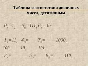 010=12 310=1112610=02 110=112  410= 710=10002 1002 1021012 210