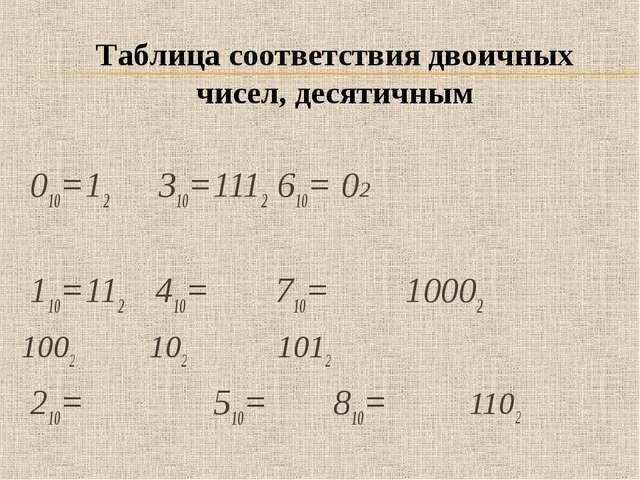 010=12 310=1112610=02 110=112  410= 710=10002 1002 1021012 210...