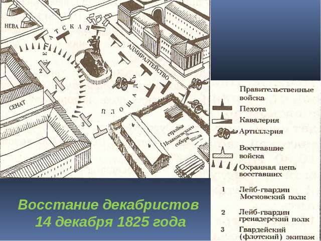 Восстание декабристов 14 декабря 1825 года