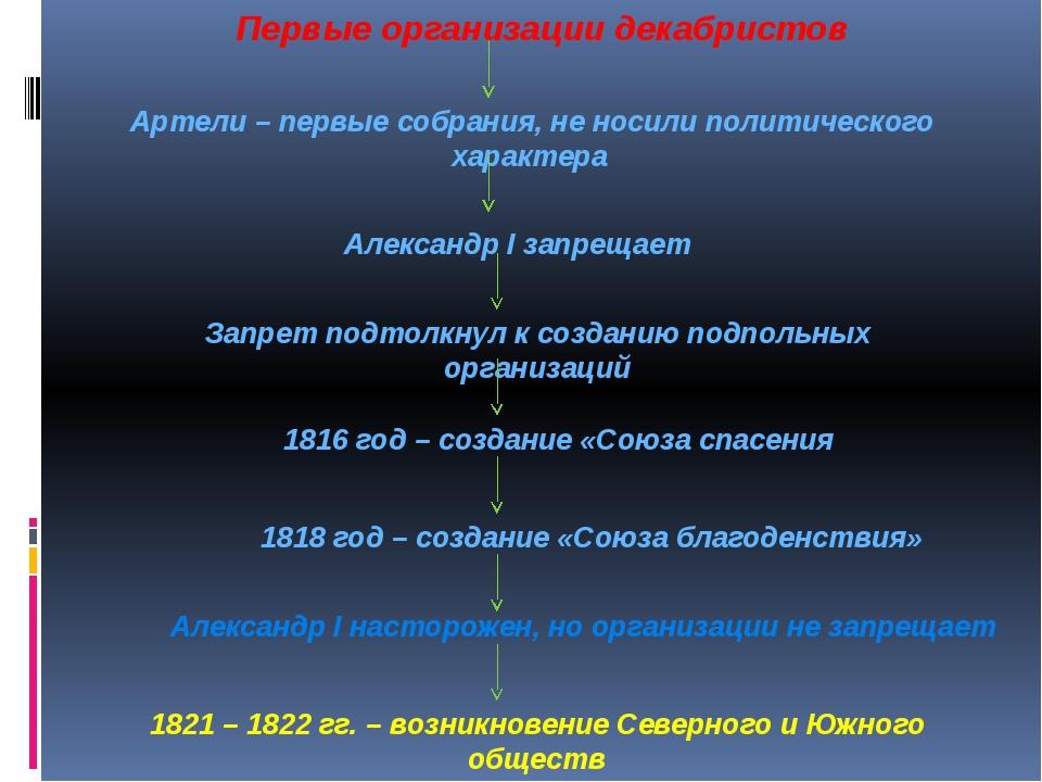 Первые организации декабристов Артели – первые собрания, не носили политичес...