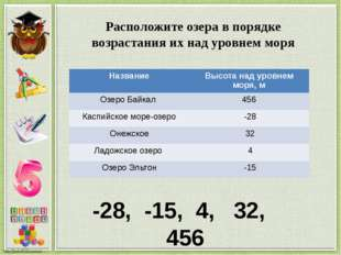 Расположите озера в порядке возрастания их над уровнем моря -28, -15, 4, 32,