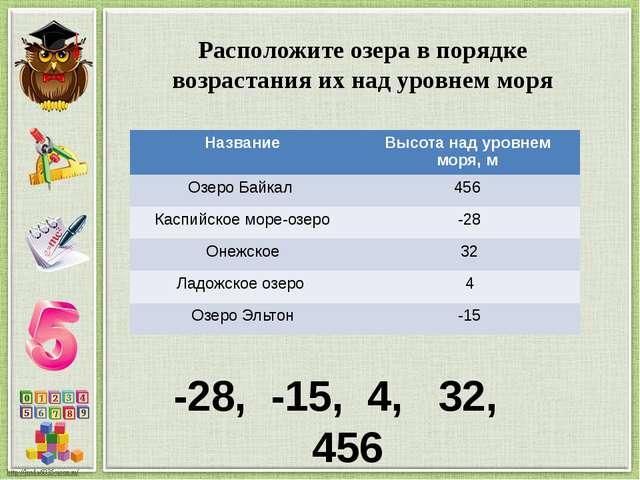 Расположите озера в порядке возрастания их над уровнем моря -28, -15, 4, 32,...