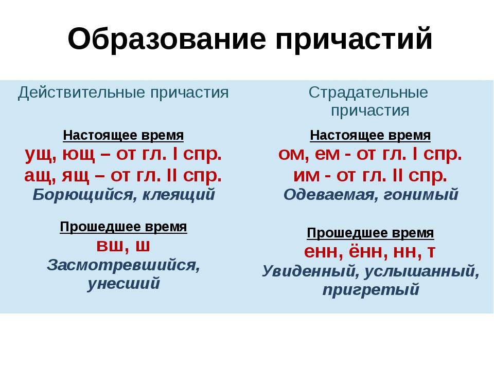 Образование причастий Действительные причастия Страдательные причастия Настоя...
