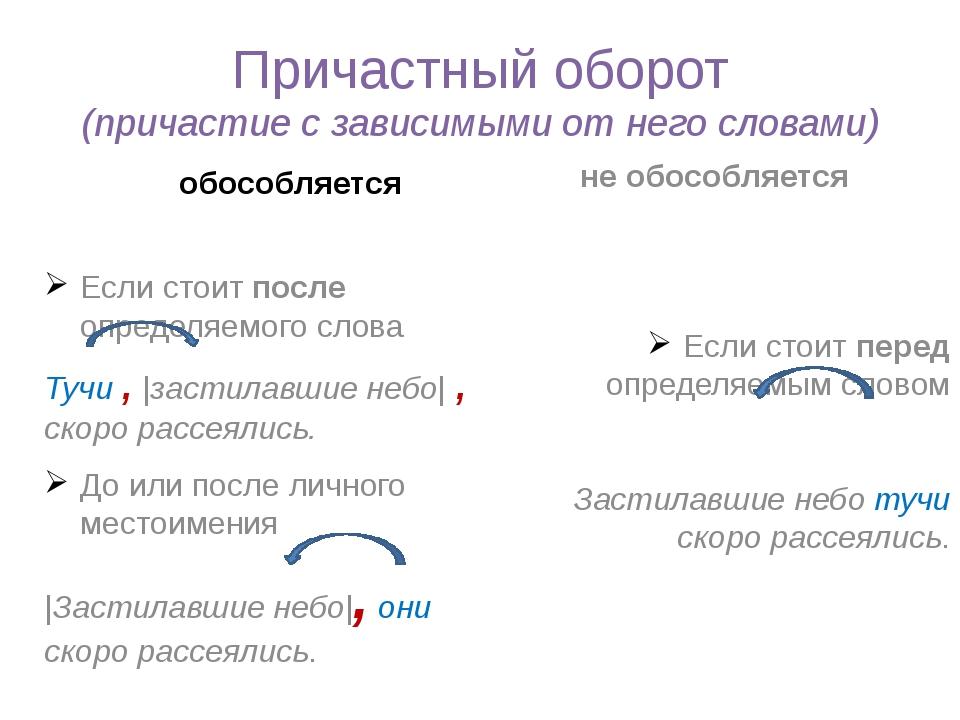 Причастный оборот (причастие с зависимыми от него словами) обособляется не об...