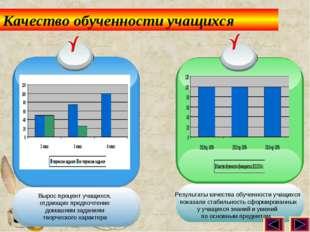 Качество обученности учащихся Результаты качества обученности учащихся показа