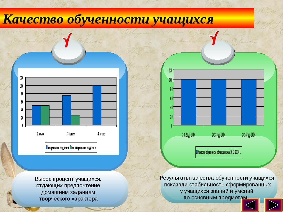 Качество обученности учащихся Результаты качества обученности учащихся показа...