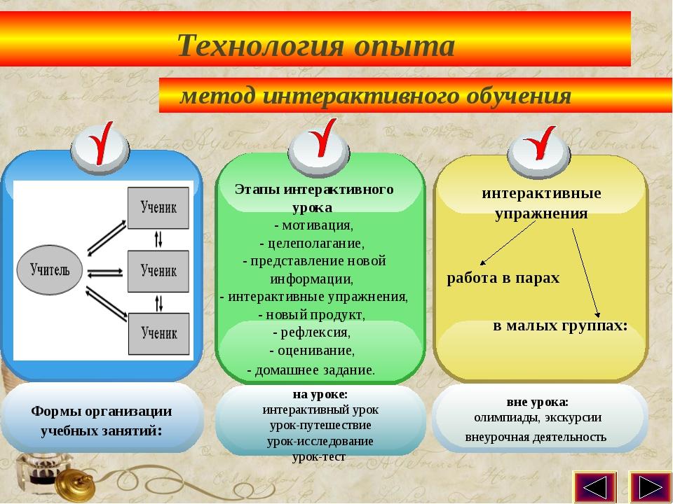 Технология опыта метод интерактивного обучения Этапы интерактивного урока - м...