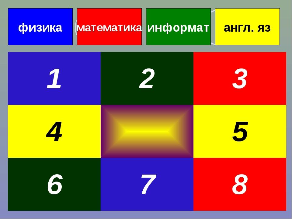 физика математика информат англ. яз 123 45 678