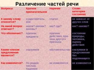 Различение частей речи Вопросы Краткое прилагательное Наречие Слово категории