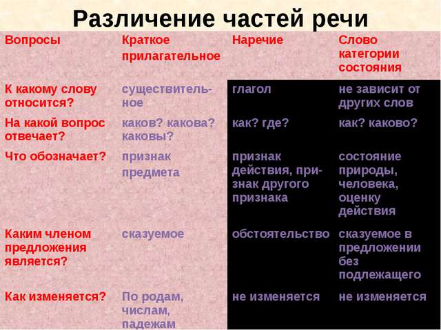 Различение частей речи Вопросы Краткое прилагательное Наречие Слово категории...