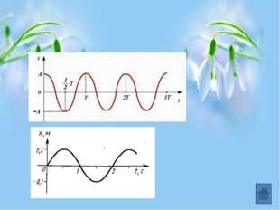 Параметры колебательных систем пружинный маятник математический маятник где m