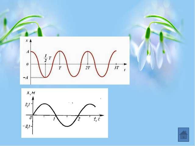 Параметры колебательных систем пружинный маятник математический маятник где m...